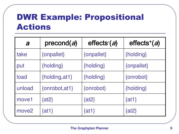 DWR Example: Propositional Actions