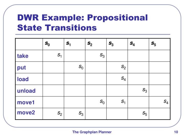DWR Example: Propositional State Transitions