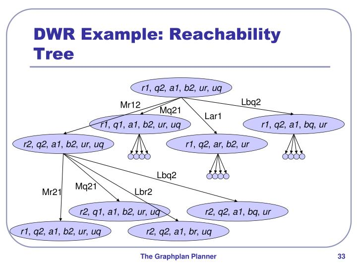 DWR Example: Reachability Tree