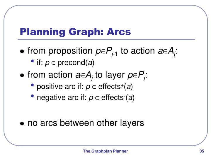 Planning Graph: Arcs
