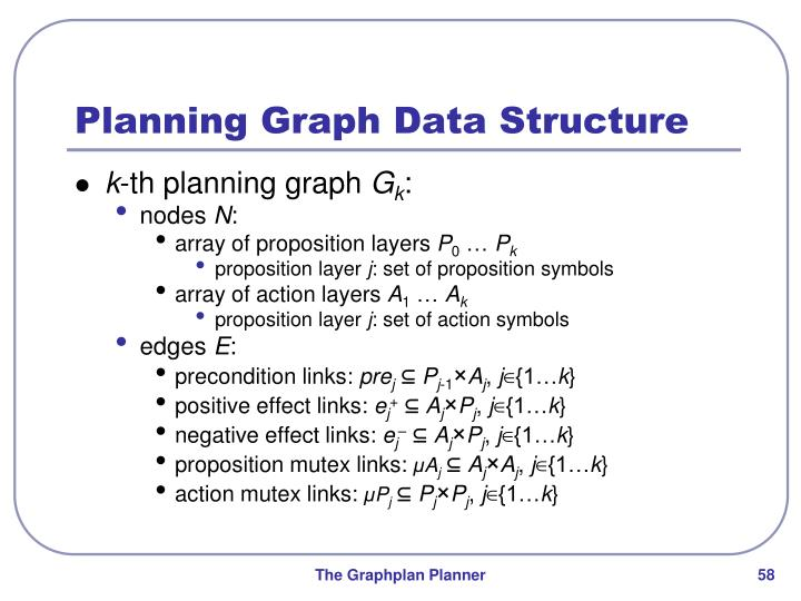 Planning Graph Data Structure