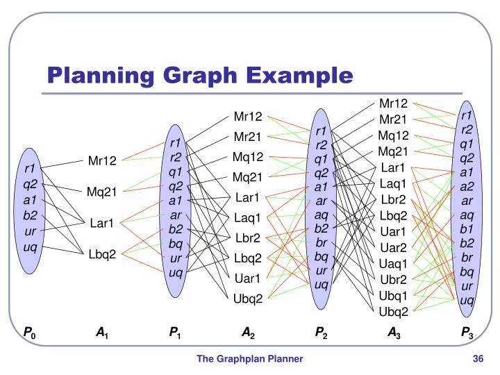 Planning Graph Example