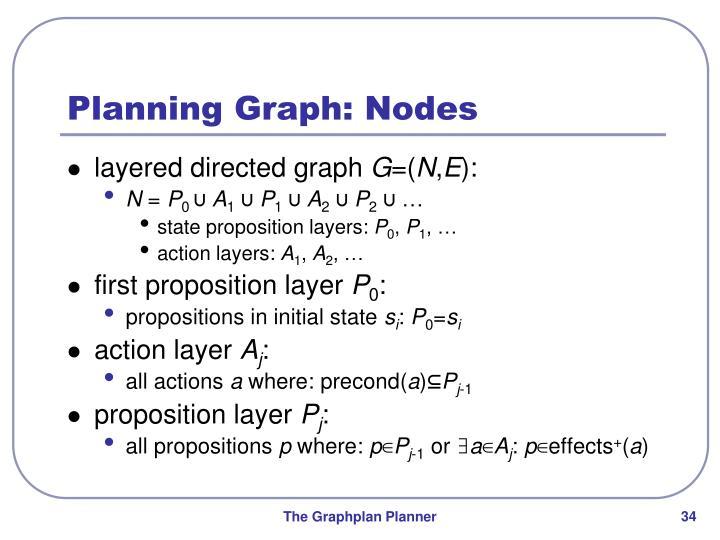 Planning Graph: Nodes