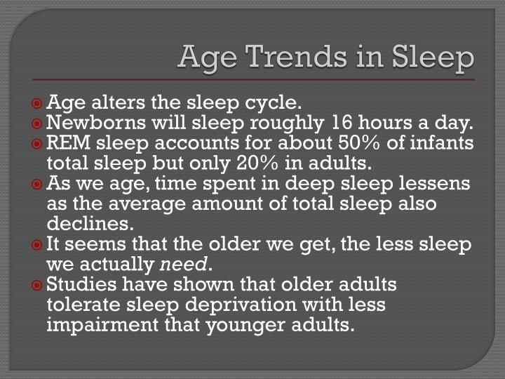 Age Trends in Sleep