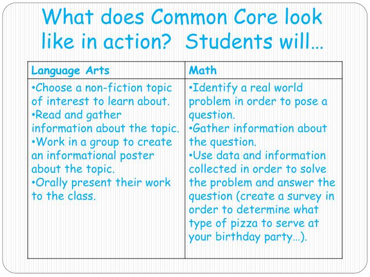 What does Common Core look like in action?  Students will…
