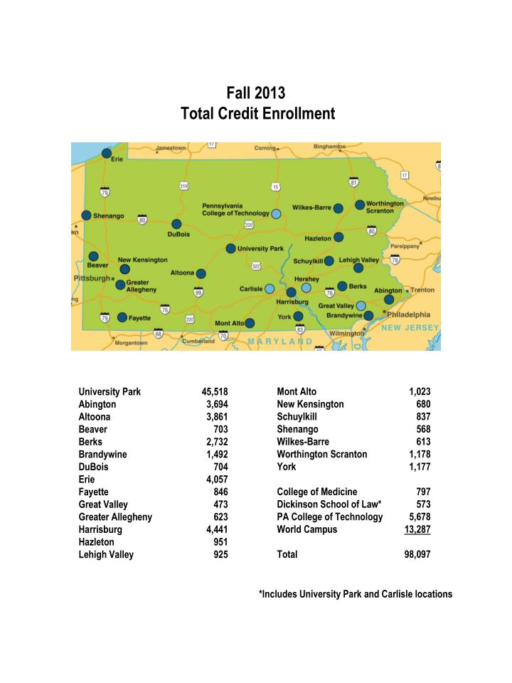 Fall 2013 total credit enrollment
