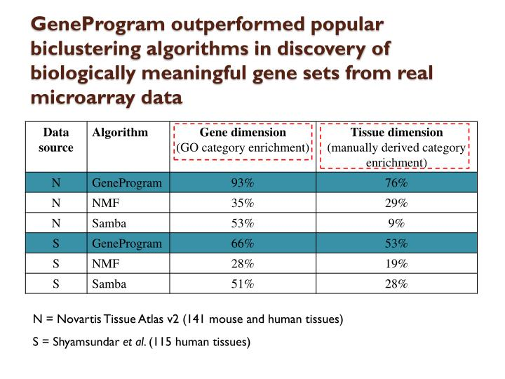 GeneProgram outperformed popular biclustering algorithms in discovery of biologically meaningful gene sets from real microarray data