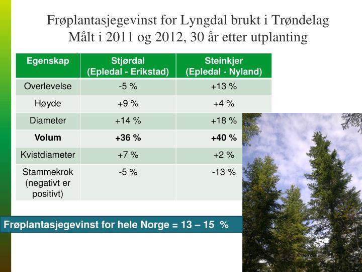 Frøplantasjegevinst for Lyngdal brukt i Trøndelag
