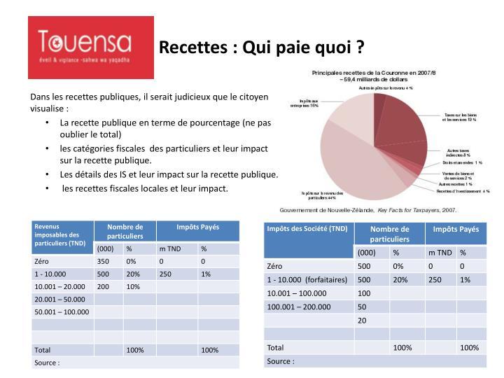 Ppt tunisie budget citoyen powerpoint presentation id 1981431 - Locataire proprietaire qui paie quoi ...
