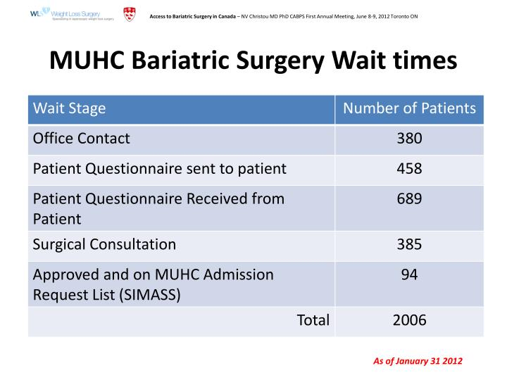 MUHC Bariatric Surgery Wait times