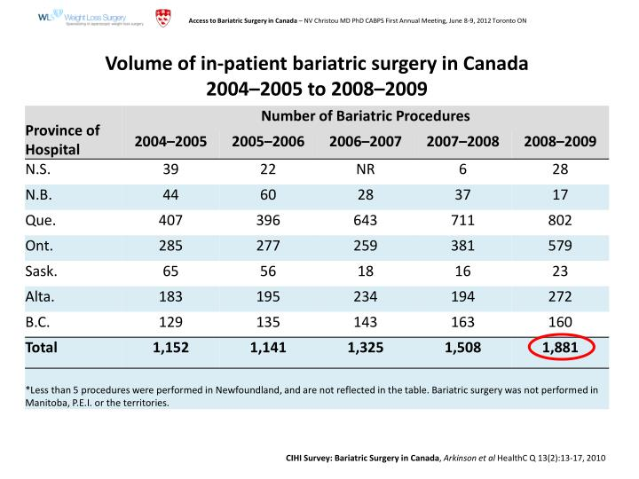 CIHI Survey: Bariatric Surgery in Canada