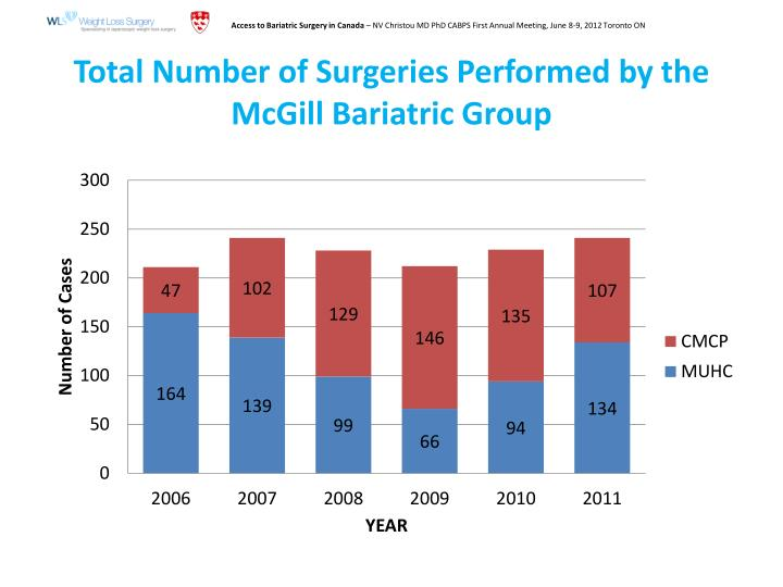 Total Number of Surgeries Performed by the McGill Bariatric Group