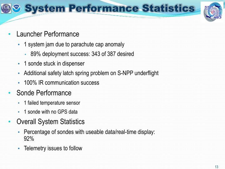 System Performance Statistics