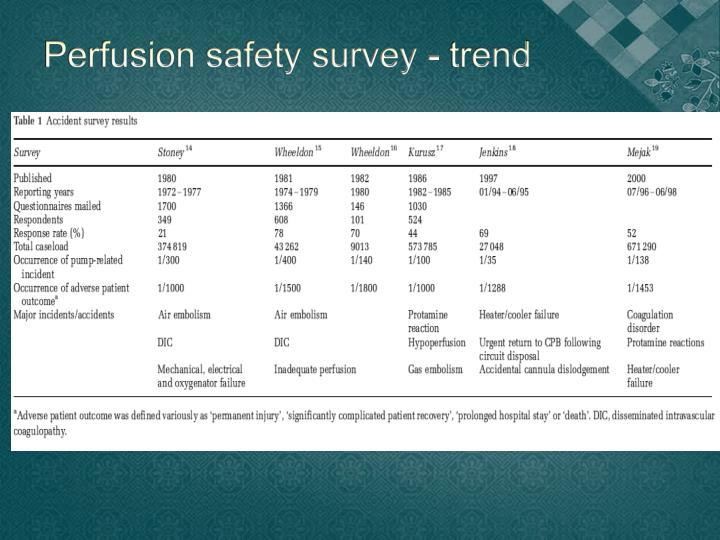 Perfusion safety survey - trend