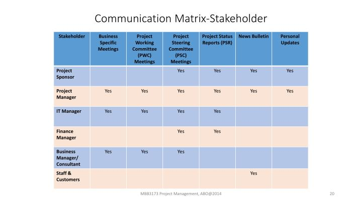 Communication Matrix-Stakeholder