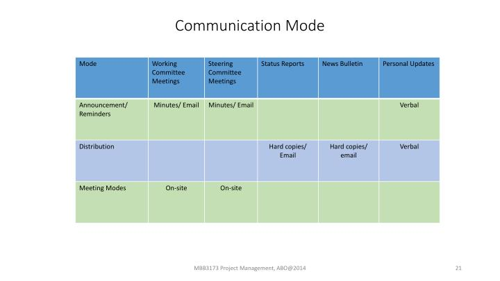 Communication Mode