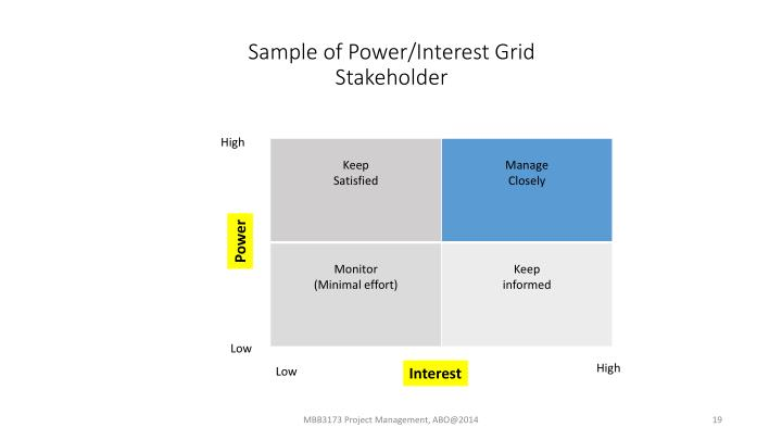 Sample of Power/Interest
