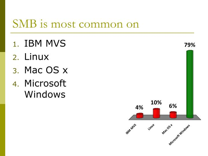 SMB is most common on