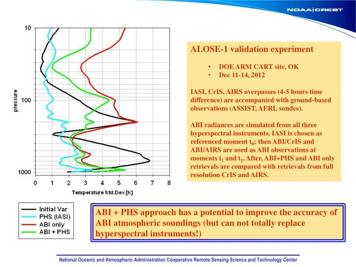 ALOSE-1 validation experiment