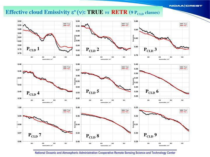 Effective cloud Emissivity