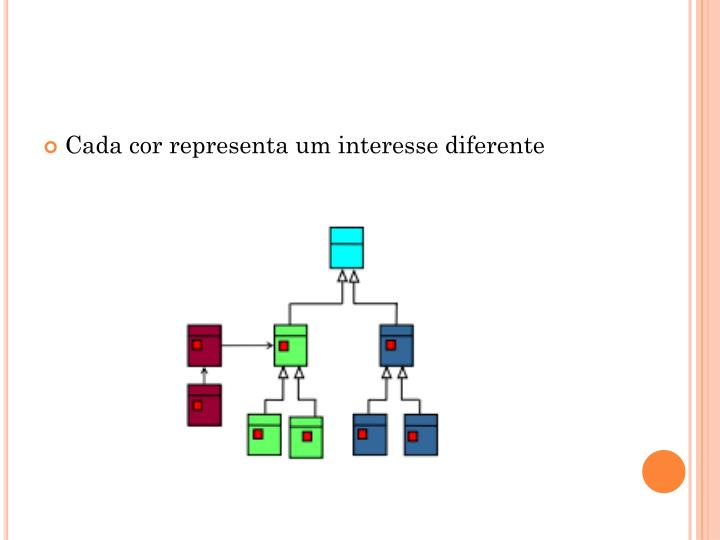 Cada cor representa um interesse diferente