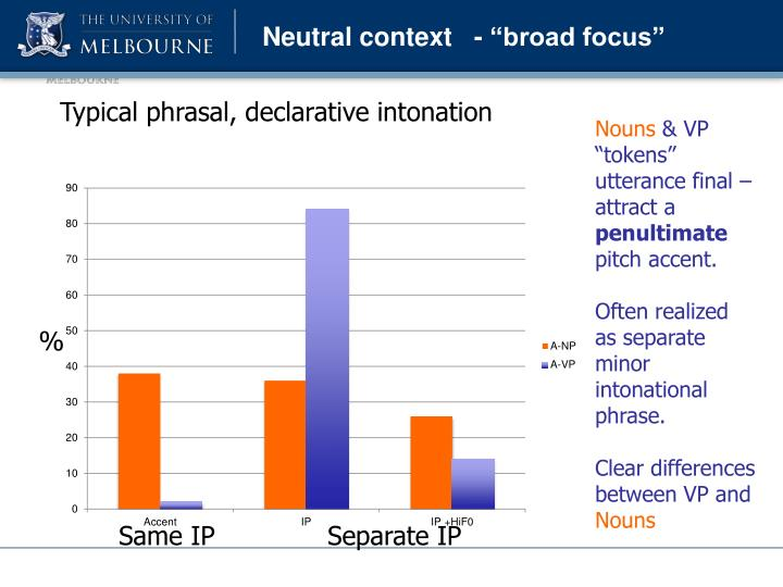 "Neutral context   - ""broad focus"""