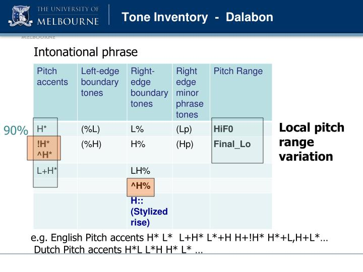 Tone Inventory  -  Dalabon