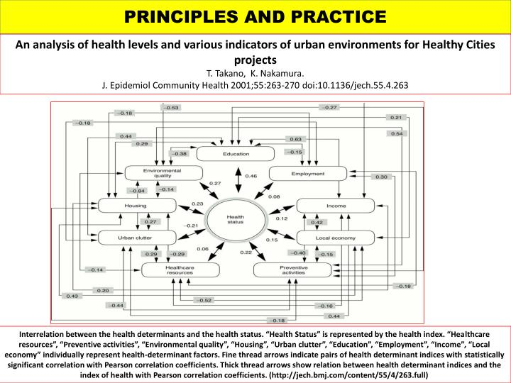 PRINCIPLES AND PRACTICE
