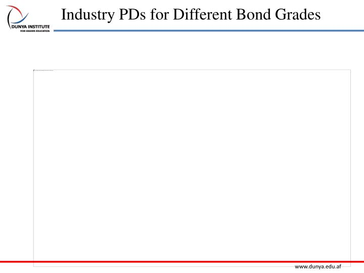 Industry PDs for Different Bond Grades