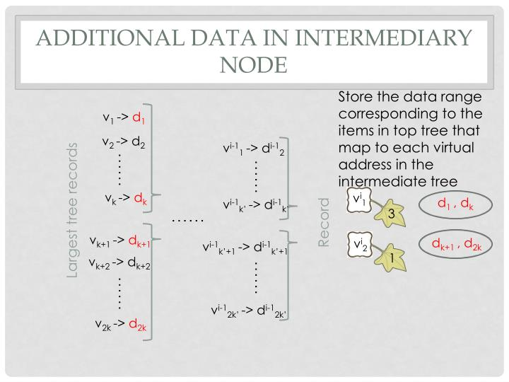 Additional Data in Intermediary node