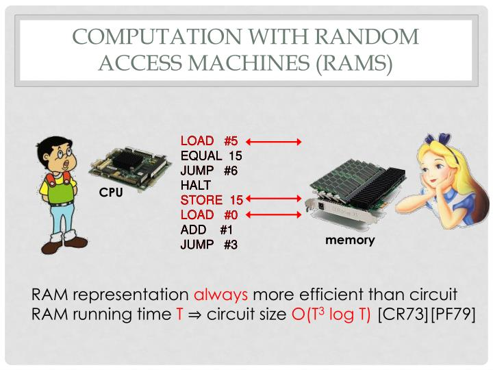 Computation with random access machines (RAMs)