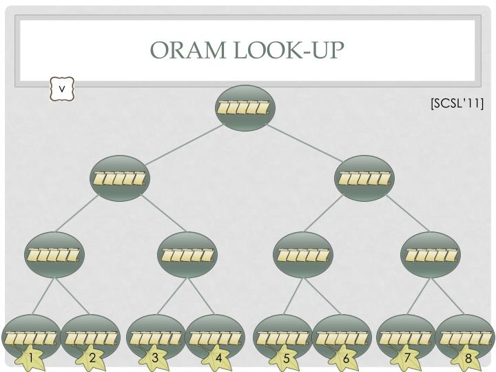 ORAM Look-Up