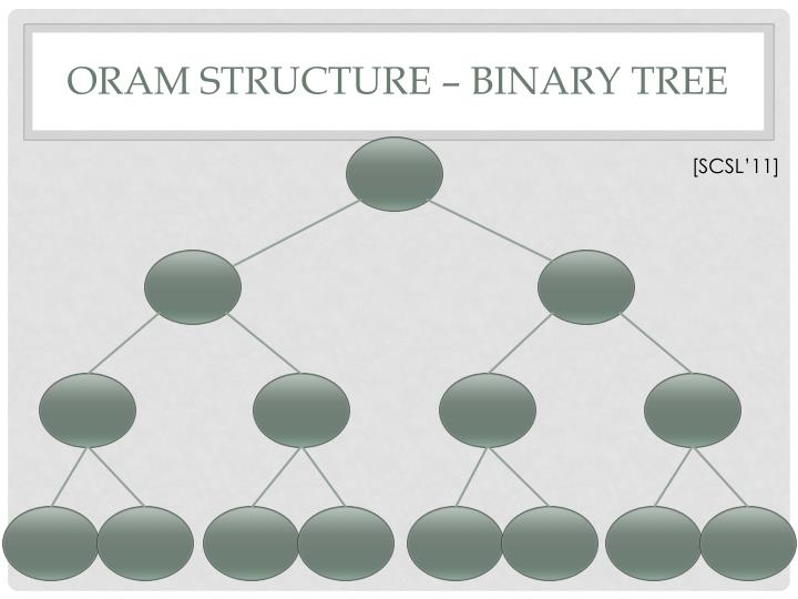 ORAM Structure – Binary tree