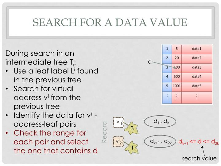 Search for a Data Value