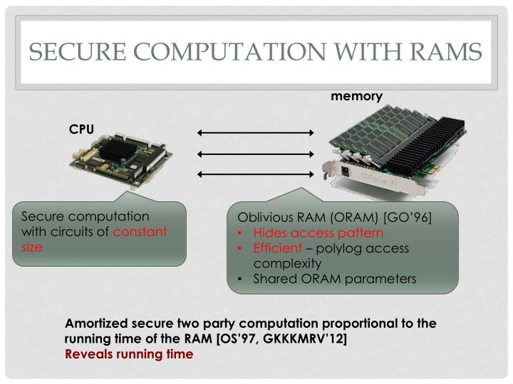 Secure computation with RAMS