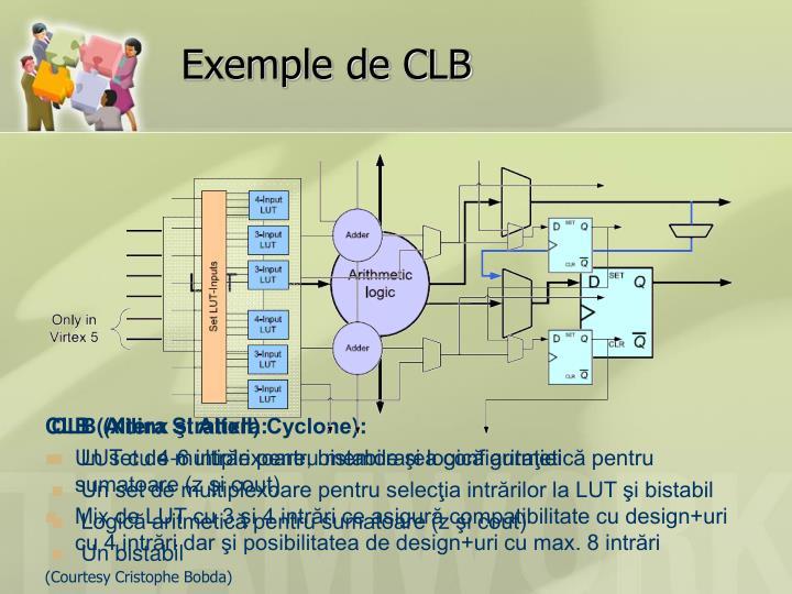 Exemple de CLB