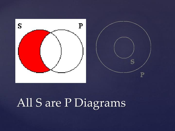 All S are P