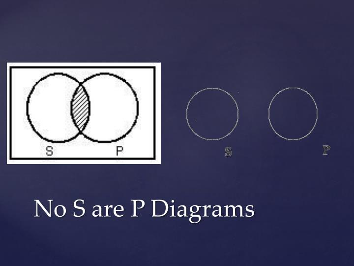 No S are P