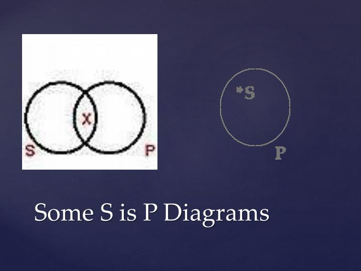 Some S is P