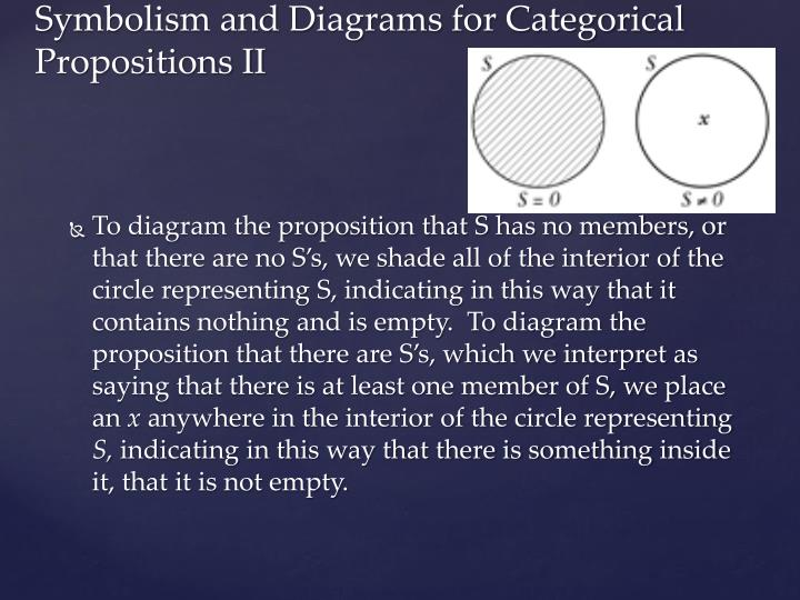 To diagram the proposition that S has no members, or that there are no S's, we shade all of the interior of the circle representing S, indicating in this way that it contains nothing and is empty.  To diagram the proposition that there are S's, which we interpret as saying that there is at least one member of S, we place an