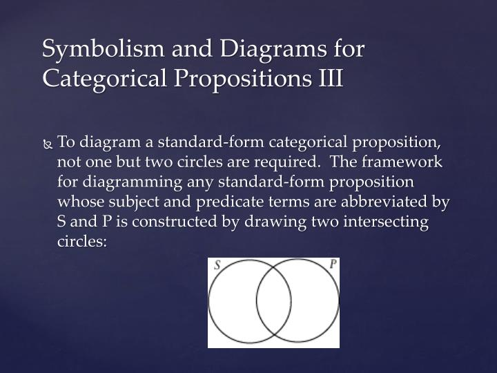 To diagram a standard-form categorical proposition, not one but two circles are required.  The framework for diagramming any standard-form proposition whose subject and predicate terms are abbreviated by S and P is constructed by drawing two intersecting circles: