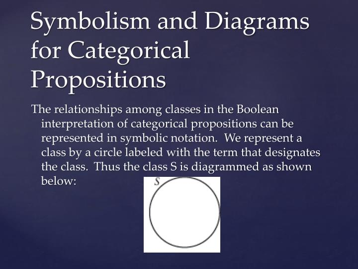 The relationships among classes in the Boolean interpretation of categorical propositions can be represented in symbolic notation.  We represent a class by a circle labeled with the term that designates the class.