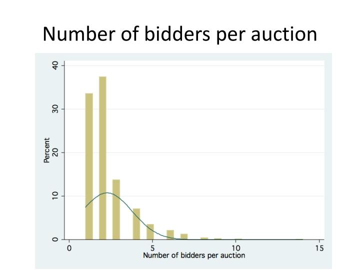Number of bidders per auction