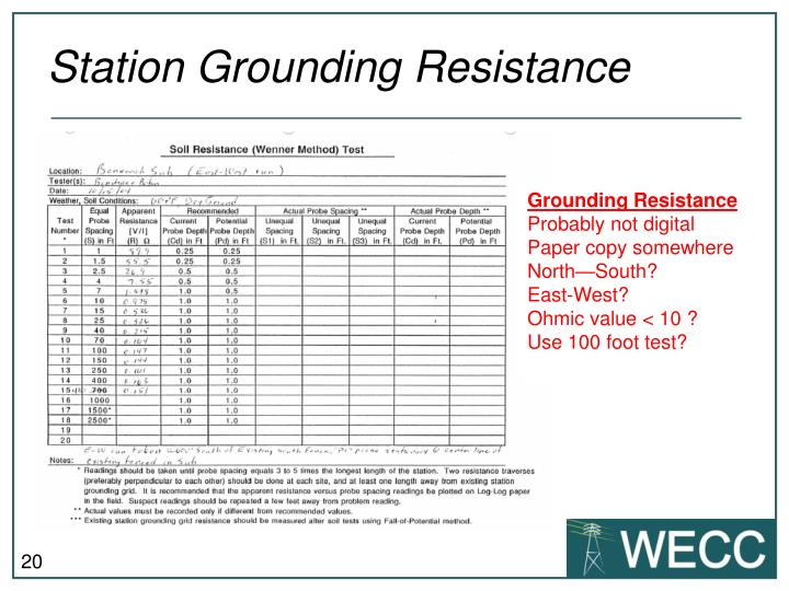 Station Grounding Resistance