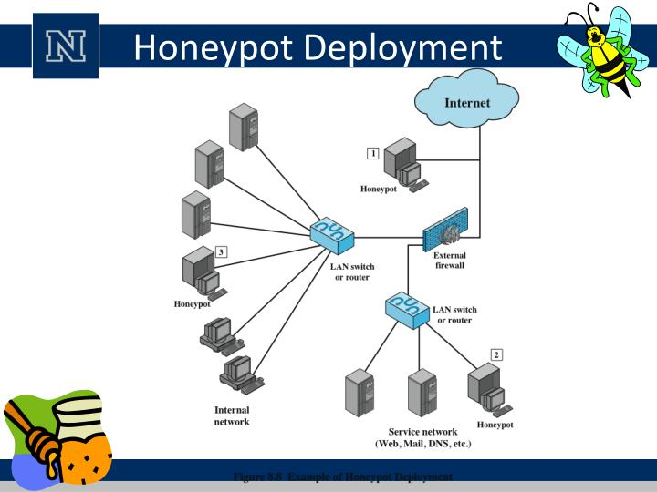 Honeypot Deployment