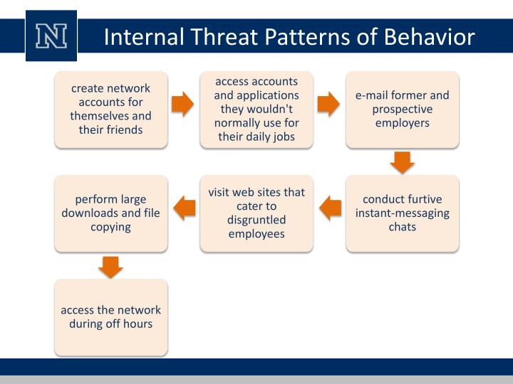 Internal Threat Patterns of Behavior