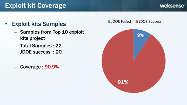 Exploit kit Coverage