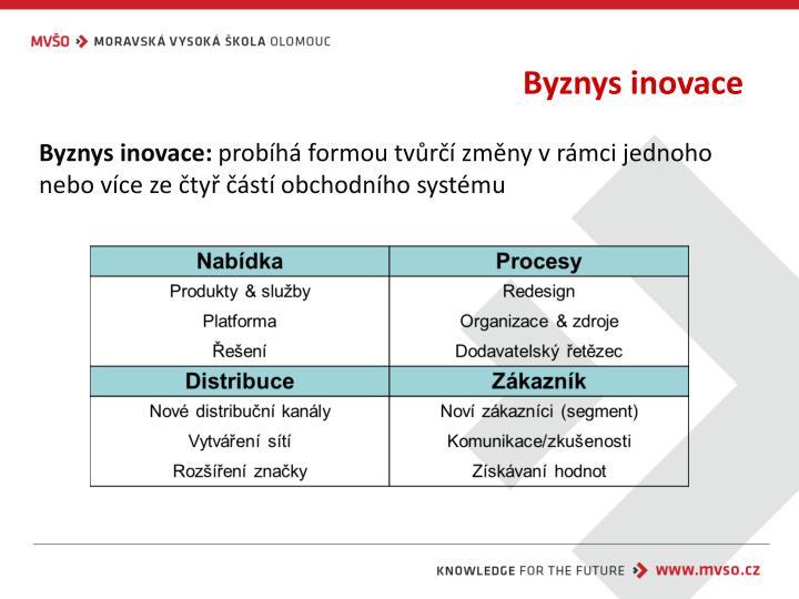 Byznys inovace
