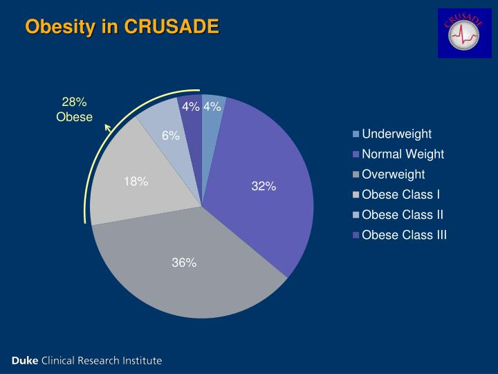 Obesity in CRUSADE