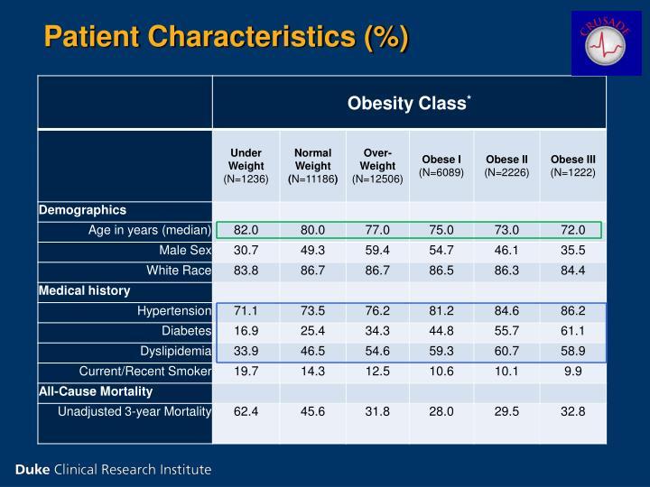 Patient Characteristics (%)